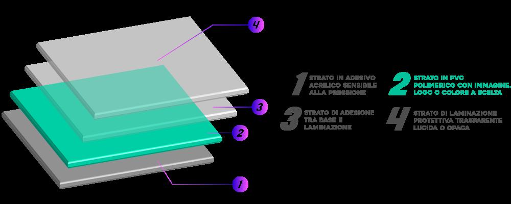 La complessa struttura multi-layer permette eccezionale resistenza, tenuta e protezione